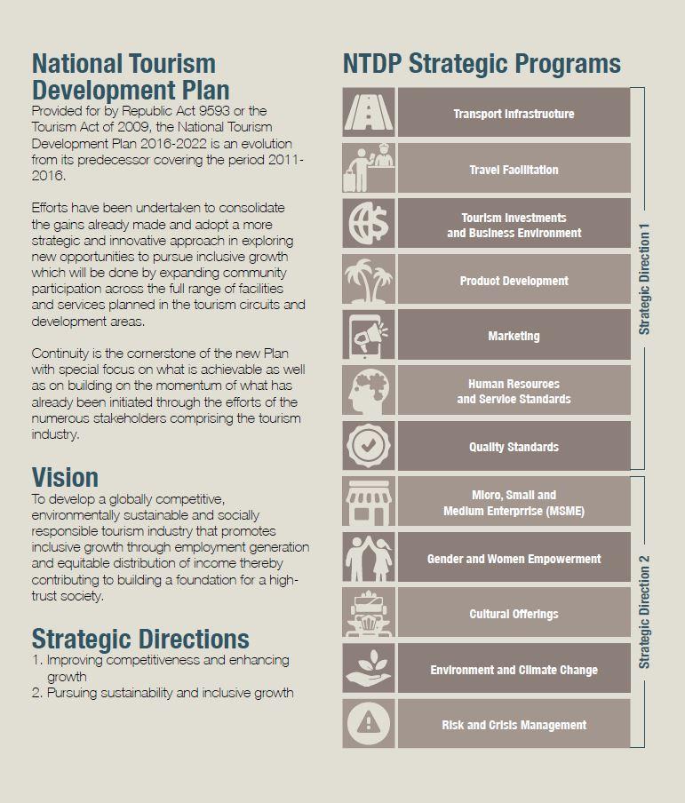 National Tourism Development Plan